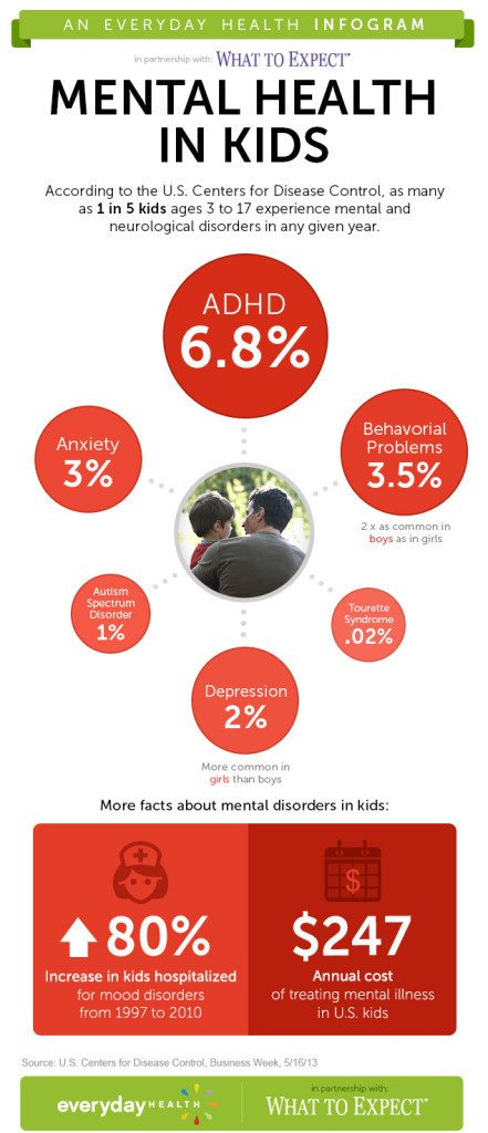 Children's_Mental_Health_infographic